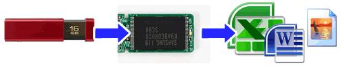 USBメモリー物理障害の解説